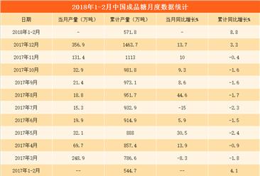2018年成品糖产量分析:1-2月成品糖产量同比增长8.8%(图表)