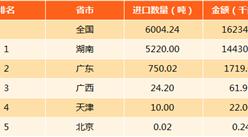 2017年中国铀或钍矿进口分析:进口量6004.23吨 湖南最多(附图表)