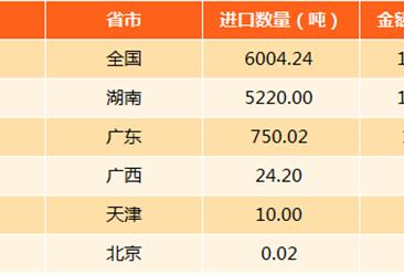 2017年中國鈾或釷礦進口分析:進口量6004.23噸 湖南最多(附圖表)