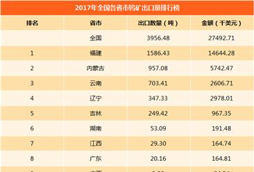 2017年全國各省市鎢礦進口量排行榜