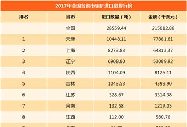2017年全國各省市鉬礦進出口量排行榜