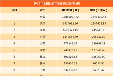 2017年全国各省市铬矿进出口量排行榜