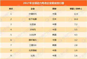 2017年全球动力电池企业销量排行榜