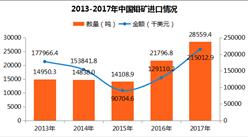2017年中国钼矿进出口数据分析:出口量达8450.14吨(附图表)
