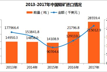 2017年中國鉬礦進出口數據分析:出口量達8450.14噸(附圖表)