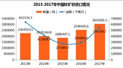 2017年中国钛矿砂进出口数据分析:进口量306.51万吨 广西第一(附图表)