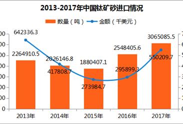 2017年中國鈦礦砂進出口數據分析:進口量306.51萬噸 廣西第一(附圖表)
