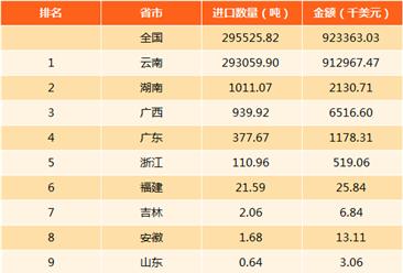 2017年中国锡矿进口数据分析:进口量29.55万吨(附图表)