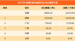 2017年中国铀或钍矿进口量排行榜