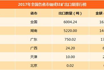 2017年中國鈾或釷礦進口量排行榜