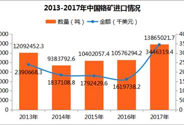 2017年中國鉻礦進出口數據分析:天津進口量第一(附圖表)