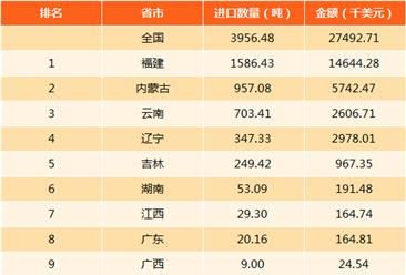 2017年中國鎢礦進出口數據分析(附圖表)