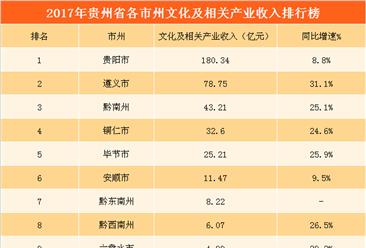2017年贵州文化相关企业营业收入超390亿元  增长15.7%(附图表)