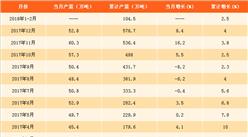 2018年1-2月全国合成橡胶产量数据分析:合成橡胶产量达104.5万吨(附图表)
