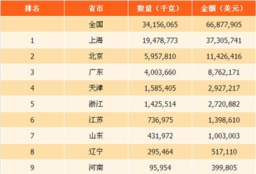 2017年全国各省市酪乳进口量排行榜:上海是北京的三倍有多(图)