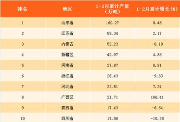 2018年1-2月中国各省市烧碱产量排名:广西增速第一(附榜单)