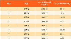 2018年1-2月全國各省市水泥產量排行榜:廣東全國第一(附榜單)