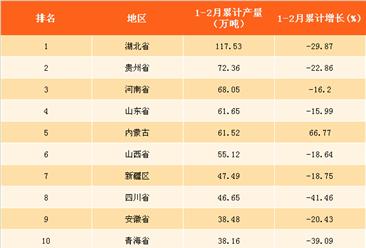 2018年1-2月全国各省市化肥产量排行榜(附榜单)