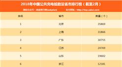 2018年2月中国各省市公共充电桩数量排行榜