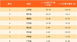 2018年1-2月中国各省市布产量排行榜