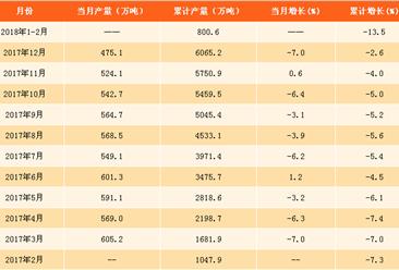 2018年1-2月化肥产量分析:氮磷钾化肥产量下跌13.5%(附图表)