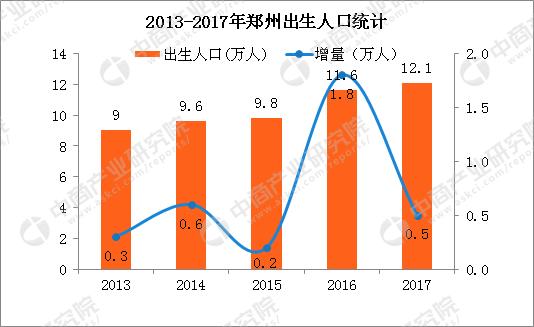 人口大数据分析_2017年广东人口大数据分析 常住人口增加170万 出生人口增加