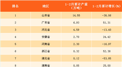 2018年1-2月全国各省市新闻纸产量排行榜:山东省产量第一(附榜单)