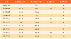 2018年1-2月全国纱产量数据分析:大部分省份纱产量现下滑(附图表)
