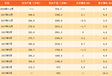 2018年1-2月全国烧碱产量分析:烧碱产量达574.3万吨(附图表)