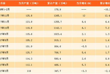 2018年1-2月全国合成洗涤剂产量分析:累计产量下滑15.2%(附图表)