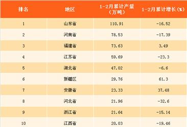 2018年1-2月全国各省市纱产量排行榜:山东省纱产量位列榜首(附榜单)