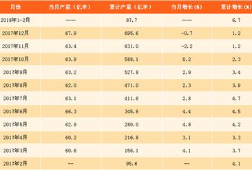 2018年1-2月布产量数据分析:布产量累计增长6.7%(附图表)