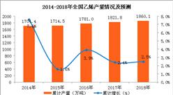 2018年1-2月全国乙烯产量分析:乙烯产量累计下滑1.5%(附图表)
