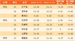 2018年3月19日全國各省市生豬價格排行榜(附全榜單)