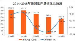 2018年1-2月新闻纸产量数据分析:新闻纸产量呈负增长(附图表)