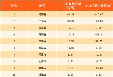 2018年1-2月全国各省市合成洗涤剂产量排行榜:河北省降幅最大(附榜单)