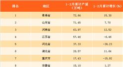 2018年1-2月全国各省市纯碱产量排行榜(附榜单)