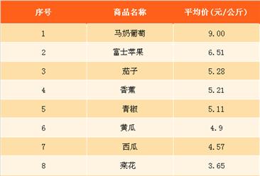 2018年3月最新农产品价格及周成交量排名分析(3月12日-3月18日)