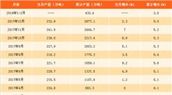 2018年1-2月纯碱产量数据分析:纯碱产量累计增2%(附图表)