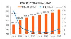 2017年南京人口大数据分析:常住人口增加6.5万 出生人口减少0.59万(图)