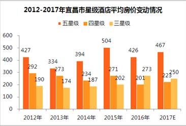 2017年宜昌市星级酒店经营数据统计(附图表)
