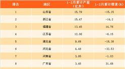 2018年1-2月中國各省市布產量排行榜