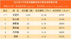 2018年2月东莞各镇新房成交量及房价排行榜:塘厦松山湖房价涨幅超20%