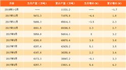 2018年1-2月全国生铁产量分析:生铁产量累计达1.13亿吨(附图表)