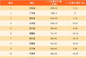 2018年1-2月全国各省市平板玻璃产量排行榜:云南省增速最快(附榜单)