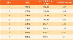 2018年1-2月全国各省市钢材产量排行榜:宁夏钢材产量增速最快