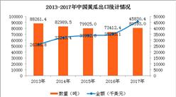 2017年中国黄瓜出口数据分析:广东出口量全国第一(图)