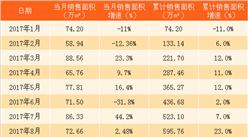 2018年2月华润置地销售简报:销售面积同比减少21.6%(附图表)