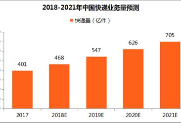 中国快递市场预测:2020年快递量将超600亿件 增速放缓(附图表)