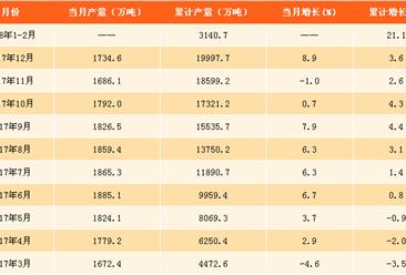 2018年1-2月全国钢筋产量数据分析:钢筋产量增长超两成(附图表)